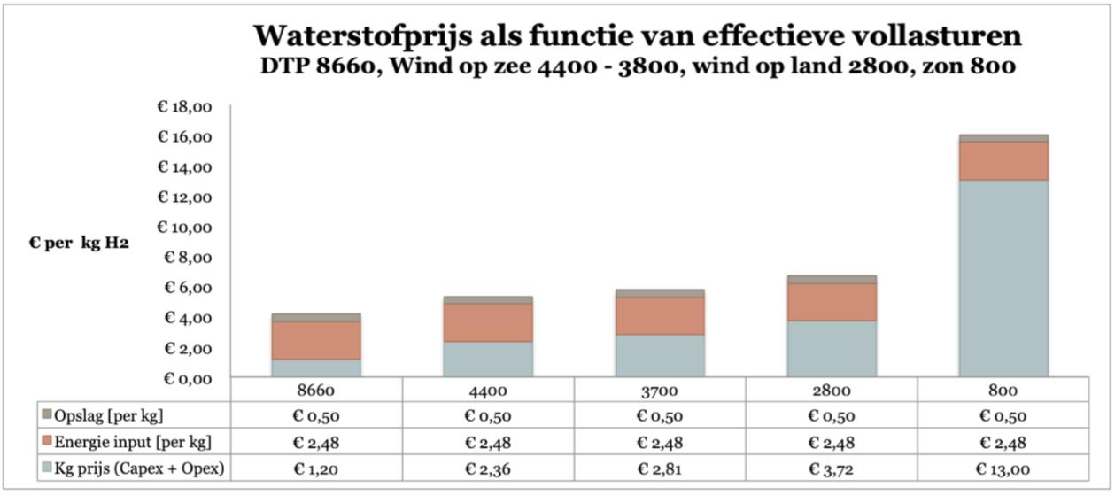Dammen verreweg de goedkoopste producent van waterstof. Voor de vergelijkbaarheid hebben we de kWh prijzen voor alle modaliateiten gelijk gehouden.