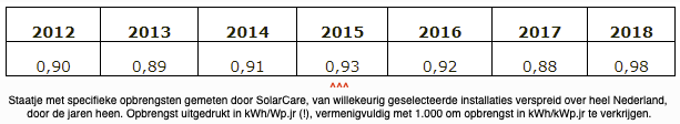 Opbrengst zonnepanelen 2012 - 2018 KNMI